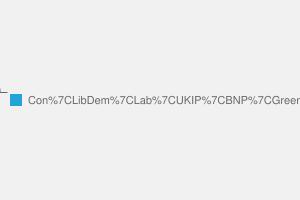 2010 General Election result in Norfolk South West